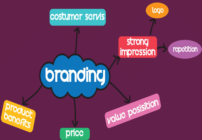 Business Brand Promotion Agency in BD